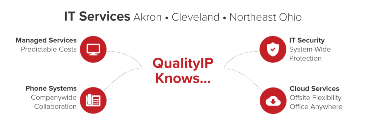 A short list of a few of QualityIP's Managed IT Services in Cleveland, Ohio.